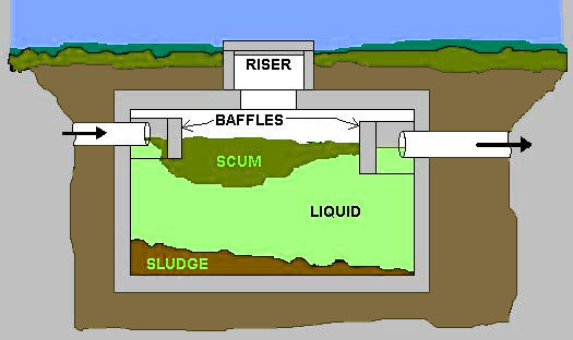 Septic Tank Lines And Septic System Line Installation Houston